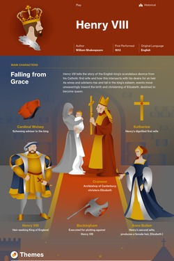 Image result for infographic henry viii