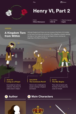 Henry VI, Part 2 infographic thumbnail