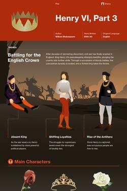 Henry VI, Part 3 infographic thumbnail