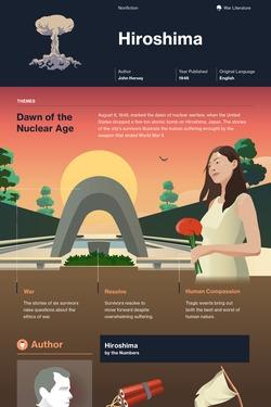 Hiroshima infographic thumbnail