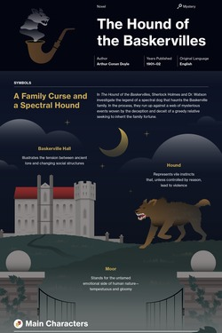 The Hound of the Baskervilles infographic thumbnail