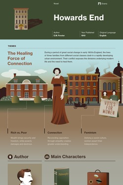 Howards End infographic thumbnail