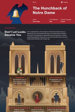 The Hunchback of Notre Dame infographic thumbnail
