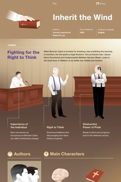 Inherit the Wind infographic thumbnail