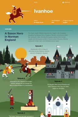 Ivanhoe infographic thumbnail