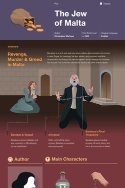 The Jew of Malta infographic thumbnail
