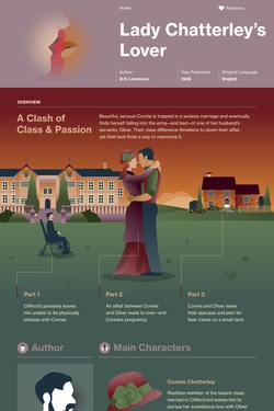Lady Chatterley's Lover infographic thumbnail