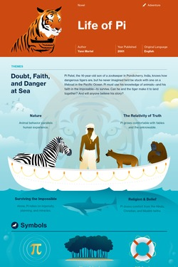 Life of Pi infographic thumbnail