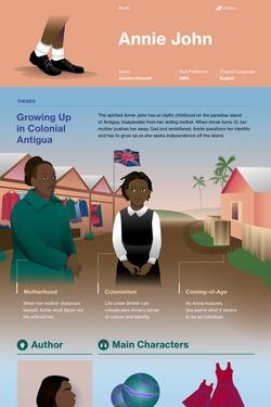 Annie John infographic thumbnail