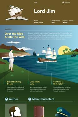 Lord Jim infographic thumbnail