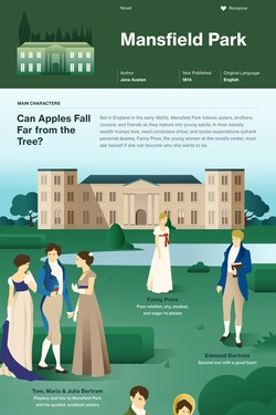 Mansfield Park infographic thumbnail