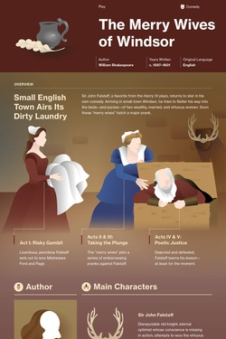 The Merry Wives of Windsor infographic thumbnail