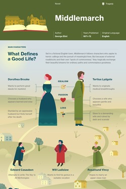 Middlemarch infographic thumbnail