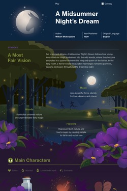 A Midsummer Night's Dream infographic thumbnail