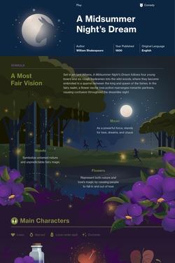 A Midsummer Nights Dream Infographic Thumbnail