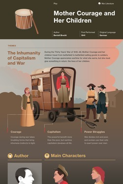 Mother Courage infographic thumbnail