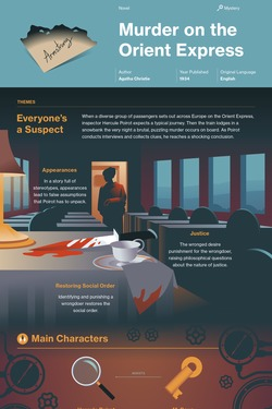 Murder on the Orient Express infographic thumbnail