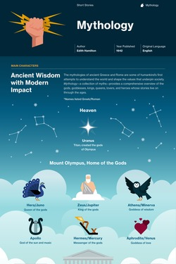 Mythology infographic thumbnail