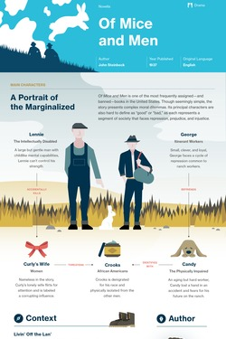Of Mice and Men infographic thumbnail