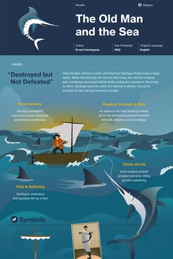 The Old Man and the Sea infographic thumbnail