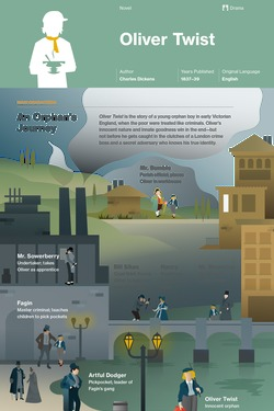 Oliver Twist infographic thumbnail