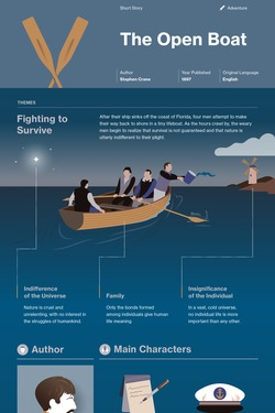 The Open Boat infographic thumbnail