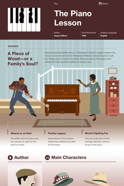 The Piano Lesson infographic thumbnail