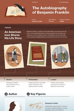 The Autobiography of Benjamin Franklin infographic thumbnail