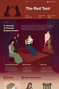 The Red Tent infographic thumbnail