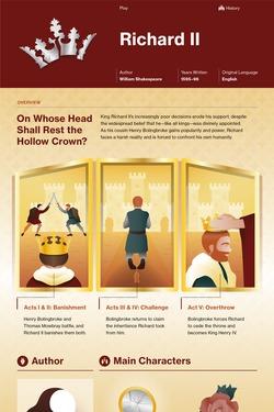 Richard II infographic thumbnail