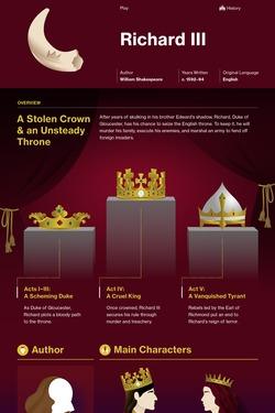 Richard III infographic thumbnail