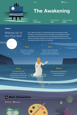 The Awakening infographic thumbnail