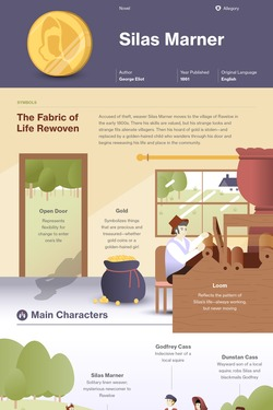 Silas Marner infographic thumbnail