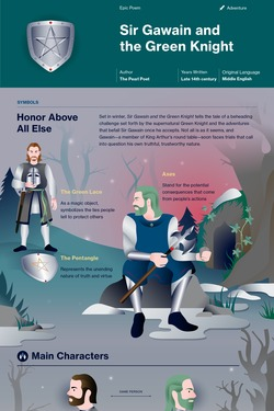 Sir Gawain and the Green Knight infographic thumbnail