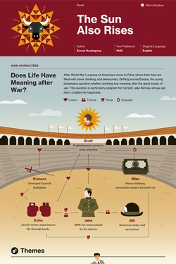 The Sun Also Rises infographic thumbnail