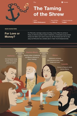 The Taming of the Shrew infographic thumbnail