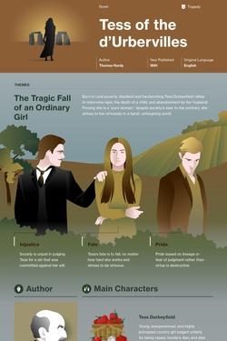Tess of the d'Urbervilles infographic thumbnail