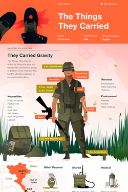 The Things They Carried infographic thumbnail