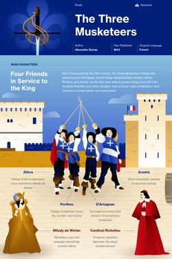 The Three Musketeers infographic thumbnail