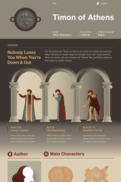 Timon of Athens infographic thumbnail