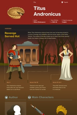 Titus Andronicus infographic thumbnail