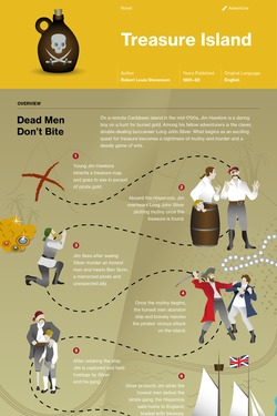 Treasure Island infographic thumbnail