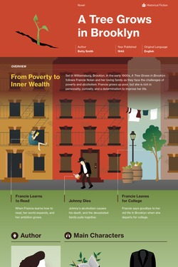 A Tree Grows in Brooklyn infographic thumbnail