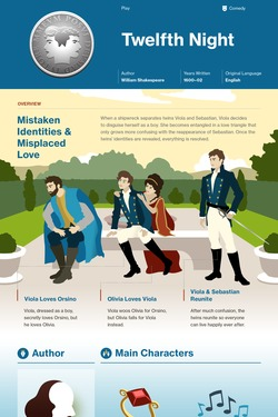 Twelfth Night infographic thumbnail