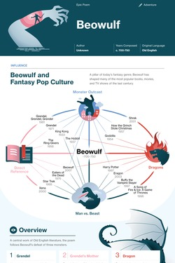 Beowulf infographic thumbnail