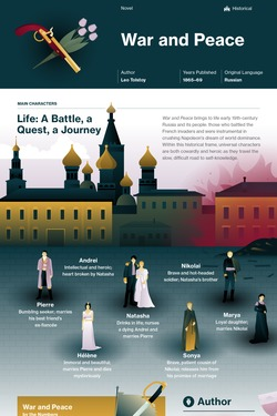 War and Peace infographic thumbnail