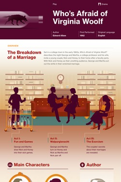 Who's Afraid of Virginia Woolf? infographic thumbnail