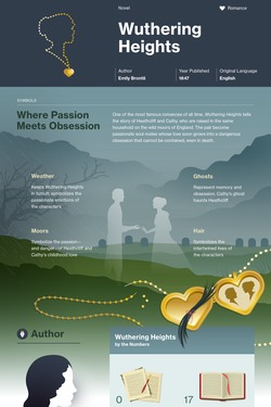 Wuthering Heights infographic thumbnail