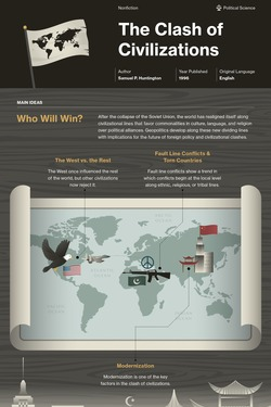 The Clash of Civilizations and the Remaking of World Order infographic thumbnail