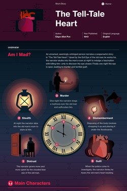 The Tell-Tale Heart infographic thumbnail